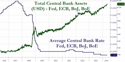 Interest Rate Elephant In The Room