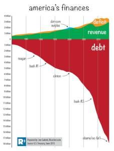 USDebt&deficits