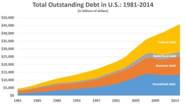 Total-US-DebtTo2014