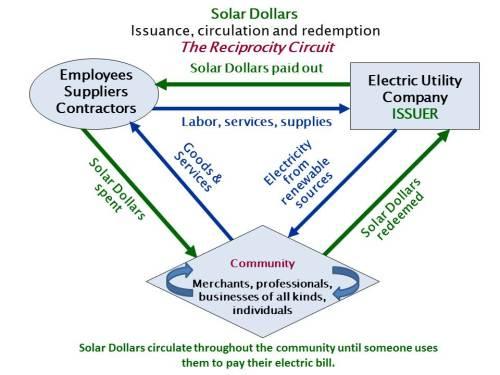 SolarDollarChart
